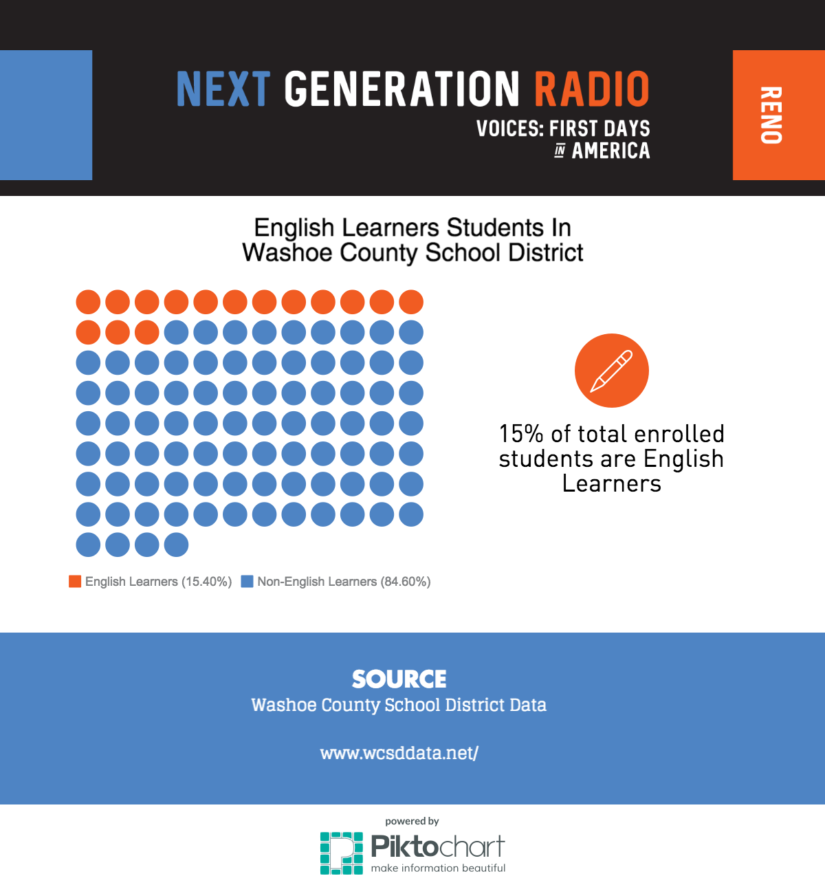 Graphic On English Learners